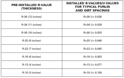 High r value insulation systems pre engineered steel for Batt insulation sizes